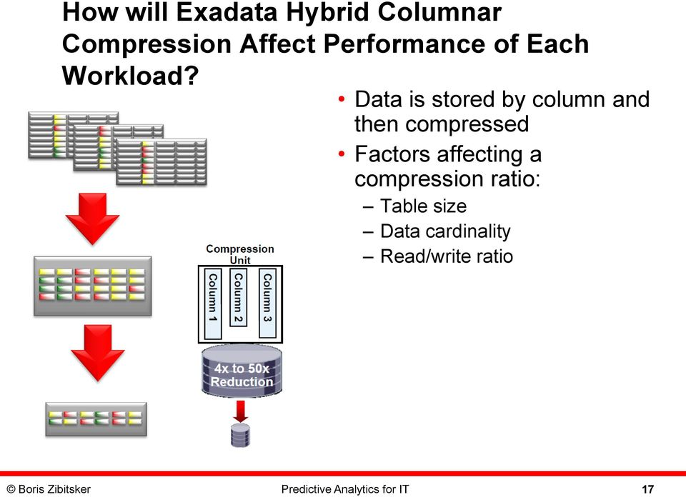 Data is stored by column and then compressed Factors affecting a