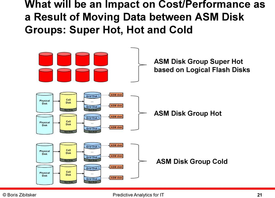 Group Super Hot based on Logical Flash Disks ASM Disk Group Hot