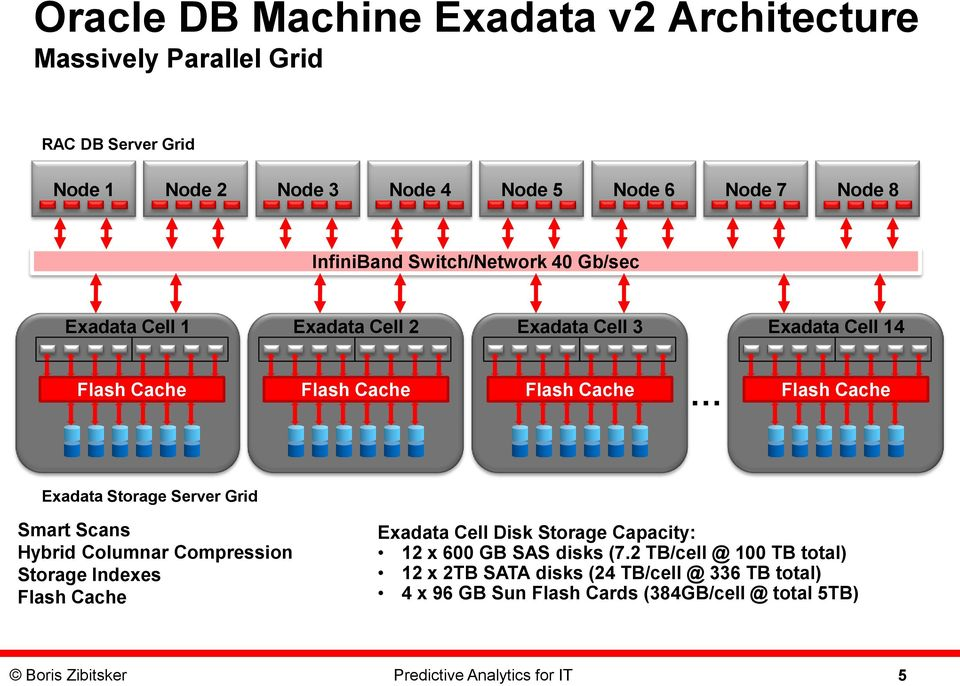 Server Grid Smart Scans Hybrid Columnar Compression Storage Indexes Flash Cache Exadata Cell Disk Storage Capacity: 12 x 6 GB SAS disks (7.