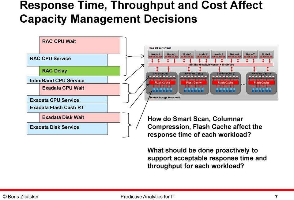Service How do Smart Scan, Columnar Compression, Flash Cache affect the response time of each workload?