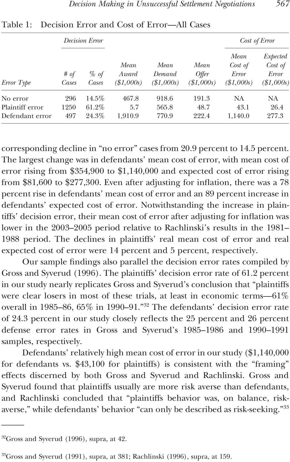 0 277.3 corresponding decline in no error cases from 20.9 percent to 14.5 percent.