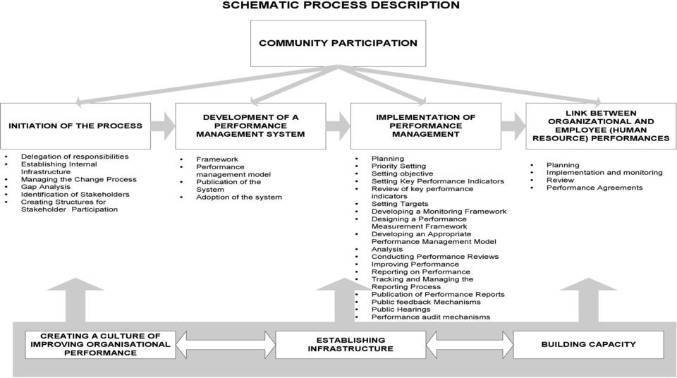 for Stakeholder Participation Framework Performance management model Publication of the System Adoption of the system Planning Priority Setting Setting objective Setting Key Performance Indicators