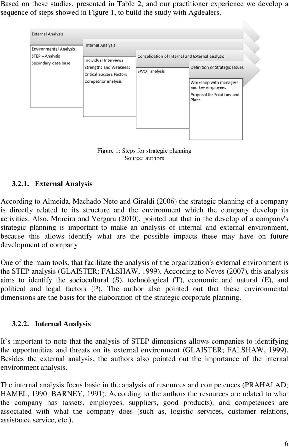 Steps for strategic planning Source: authors 3.2.1.