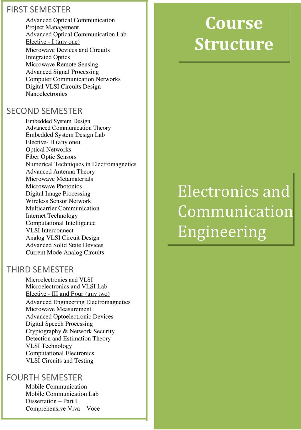 Elective- II (any one) Optical Networks Fiber Optic Sensors Numerical Techniques in Electromagnetics Advanced Antenna Theory Microwave Metamaterials Microwave Photonics Digital Image Processing