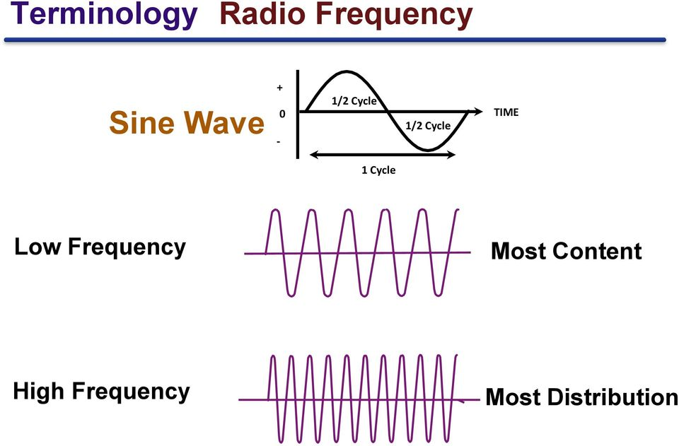 TIME 1 Cycle Low Frequency Most