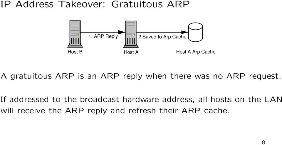 ARP reply when there was no ARP request.