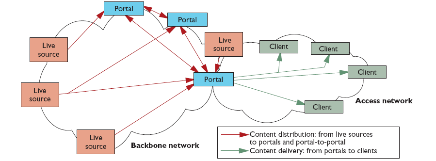 [4] Figure 2-1- Functional domains of IPTV according to ITU-T In an alternative model proposed by the BSF (Broadband Services Forum), an IPTV system is based on the following elements: Video