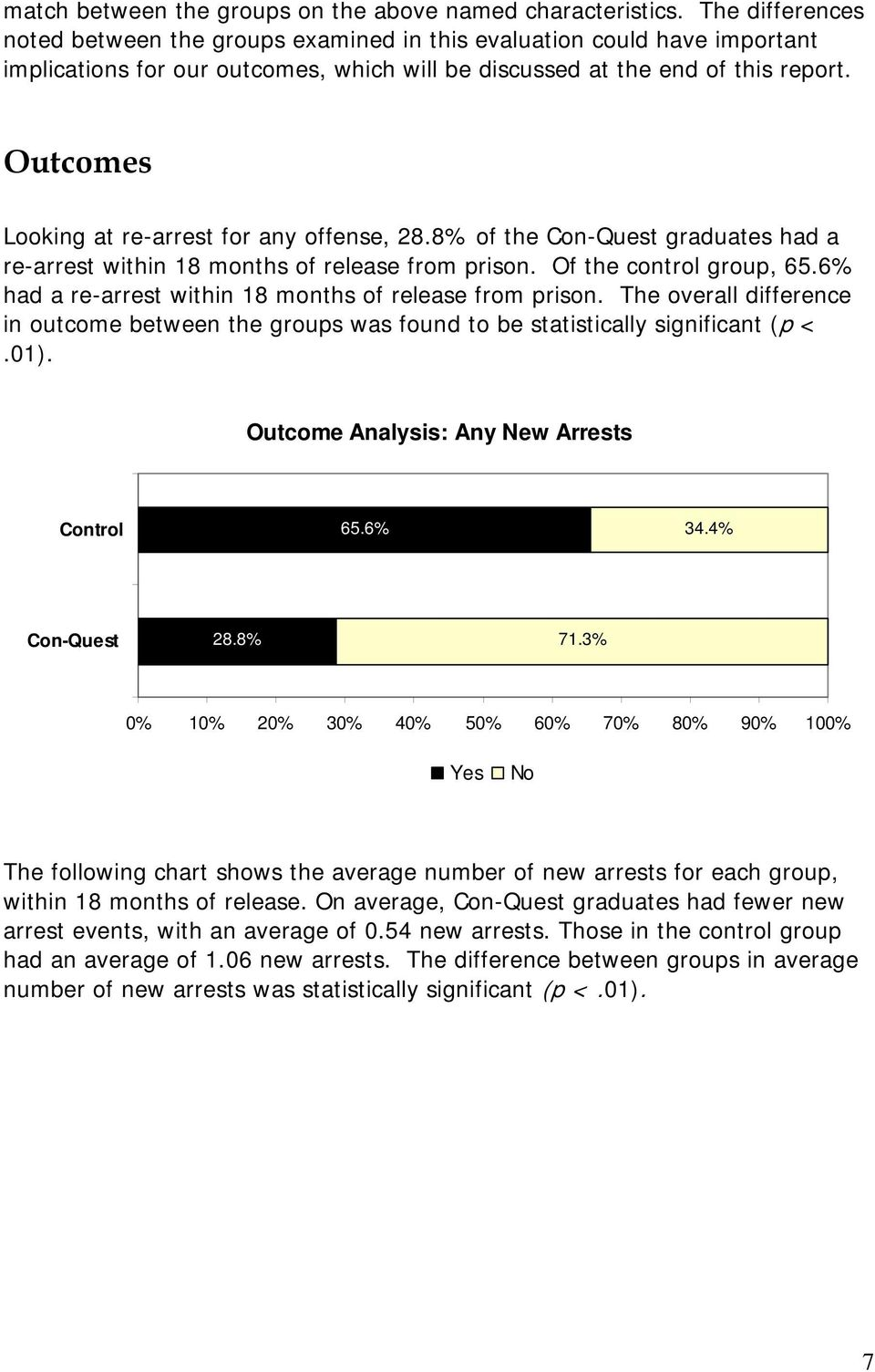 Outcomes Looking at re-arrest for any offense, 28.8% of the graduates had a re-arrest within 18 months of release from prison. Of the control group, 65.