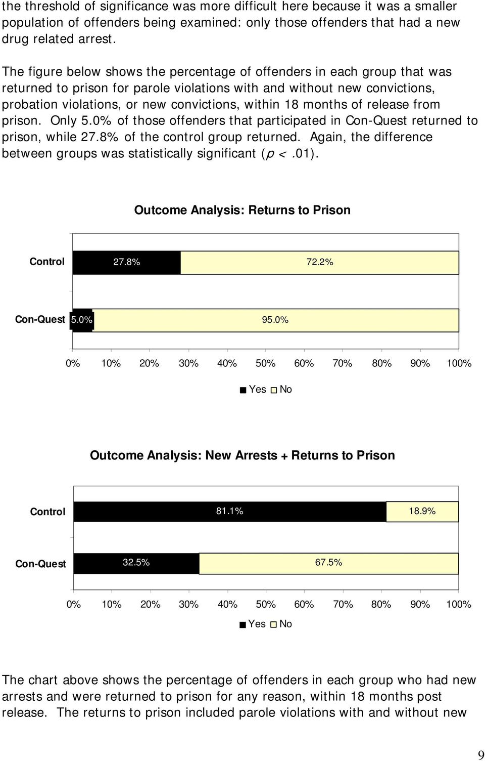18 months of release from prison. Only 5.0% of those offenders that participated in returned to prison, while 27.8% of the control group returned.