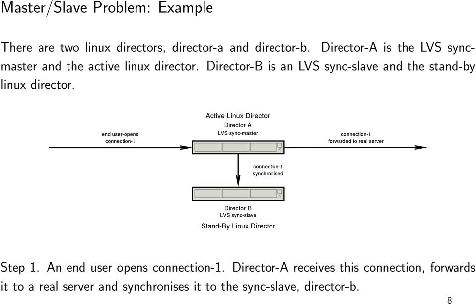 Director-B is an LVS sync-slave and the stand-by linux director. Step 1.