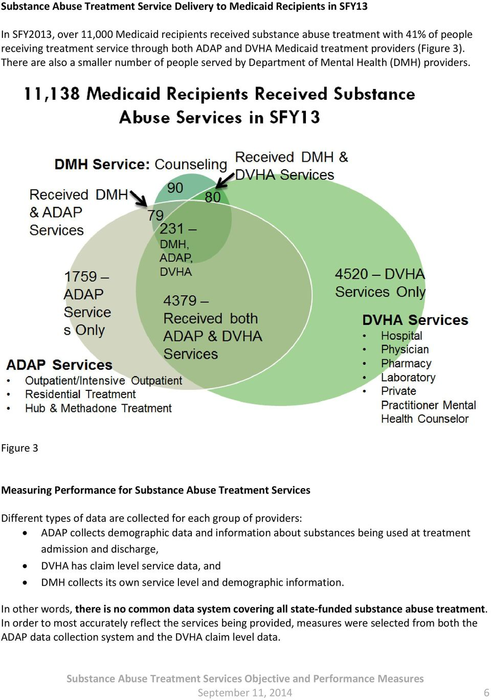 Figure 3 Measuring Performance for Substance Abuse Treatment Services Different types of data are collected for each group of providers: ADAP collects demographic data and information about