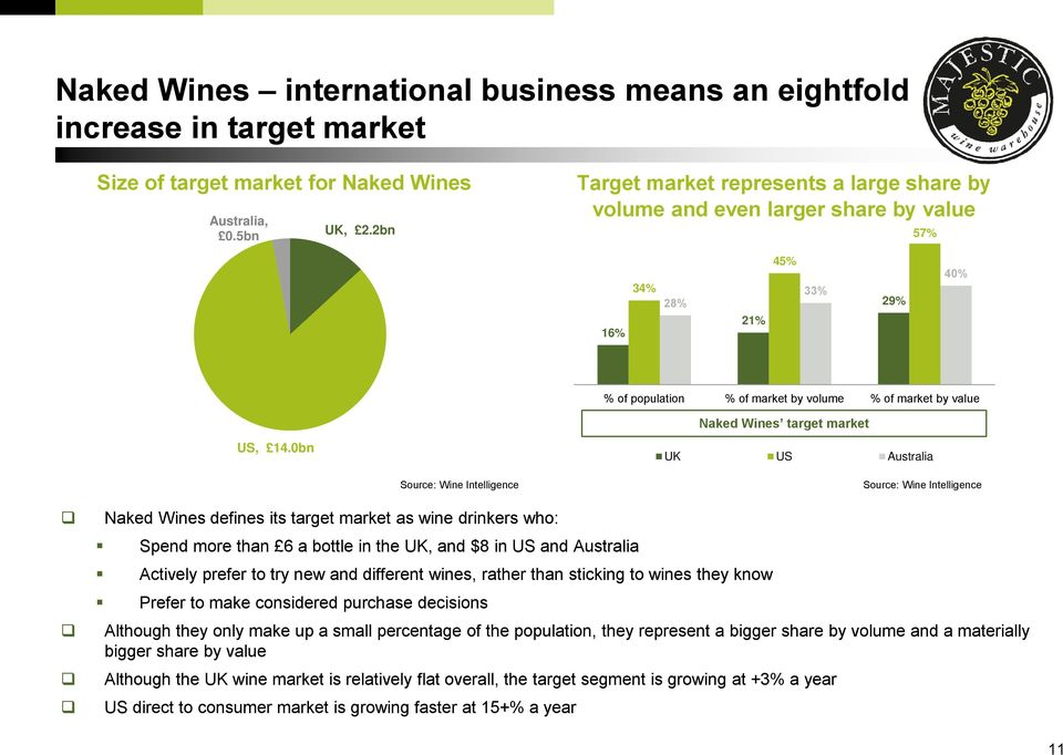 0% % of population % of market by volume % of market by value Naked Wines target market US, 14.