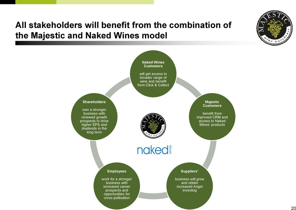 dividends in the long term Majestic Customers benefit from improved CRM and access to Naked Wines products Employees work for a stronger