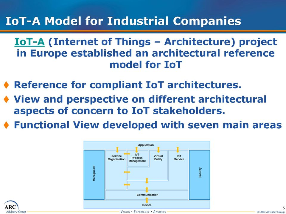 for compliant IoT architectures.