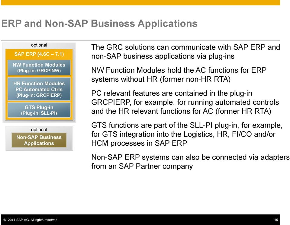 SAP ERP and non-sap business applications via plug-ins NW Function Modules hold the AC functions for ERP systems without HR (former non-hr RTA) PC relevant features are contained in the plug-in