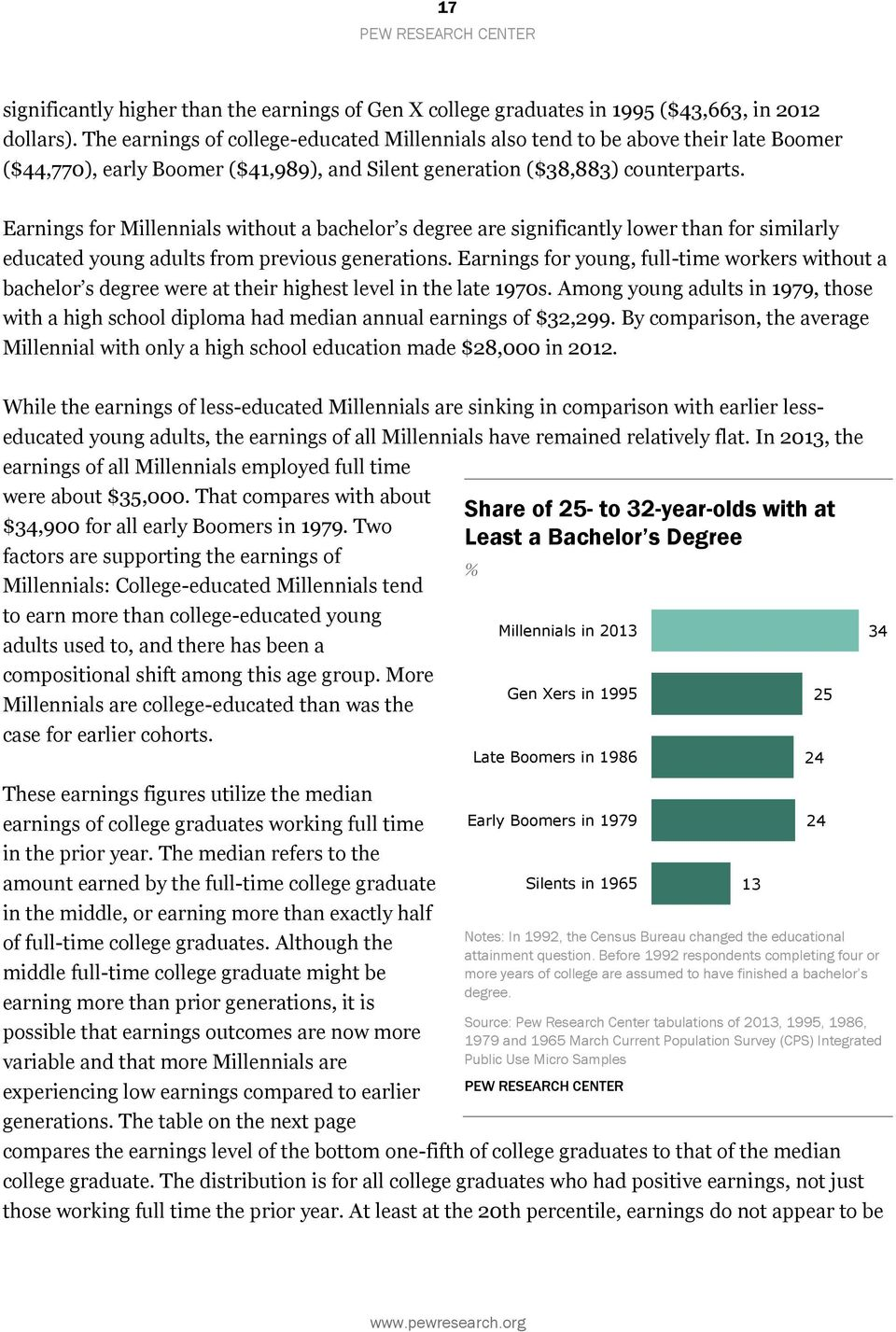 Earnings for Millennials without a bachelor s degree are significantly lower than for similarly educated young adults from previous generations.