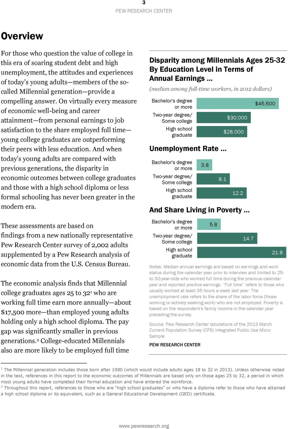 On virtually every measure of economic well-being and career attainment from personal earnings to job satisfaction to the share employed full time young college graduates are outperforming their