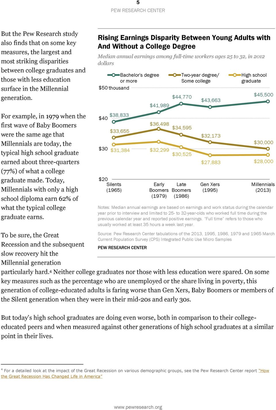 For example, in 1979 when the first wave of Baby Boomers were the same age that Millennials are today, the typical high school graduate earned about three-quarters (77%) of what a college graduate