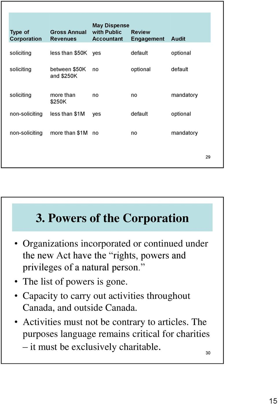 Powers of the Corporation Organizations incorporated or continued under the new Act have the rights, powers and privileges of a natural person. The list of powers is gone.