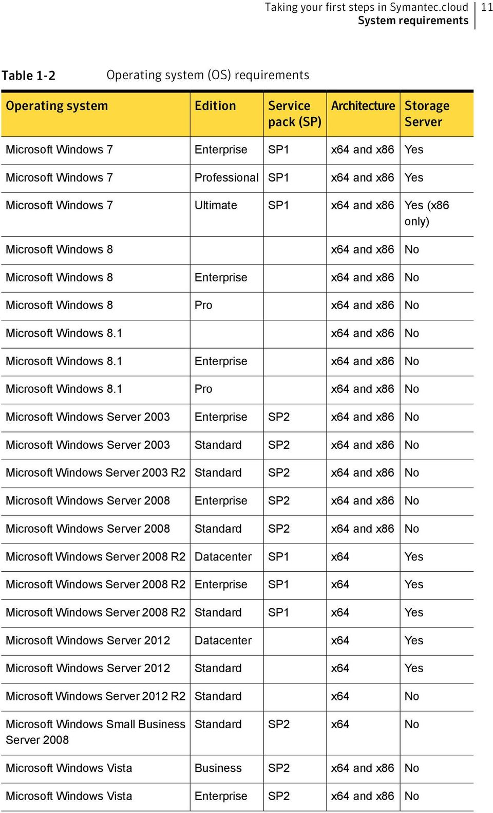 Microsoft Windows 7 Professional SP1 x64 and x86 Yes Microsoft Windows 7 Ultimate SP1 x64 and x86 Yes (x86 only) Microsoft Windows 8 x64 and x86 No Microsoft Windows 8 Enterprise x64 and x86 No