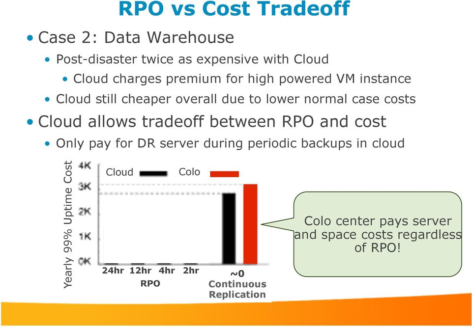 between RPO and cost Only pay for DR server during periodic backups in cloud Yearly 99% Uptime Cost Cloud