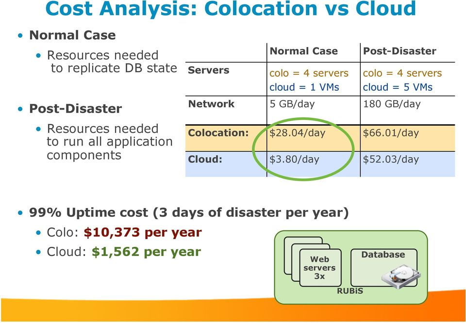 application components Network 5 GB/day 180 GB/day Colocation: $28.04/day $66.01/day Cloud: $3.80/day $52.
