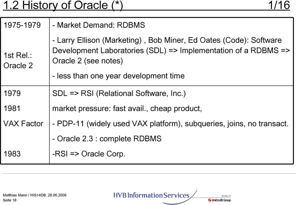 Laboratories (SDL) => Implementation of a RDBMS => Oracle 2 (see notes) - less than one year development time 1979 SDL => RSI