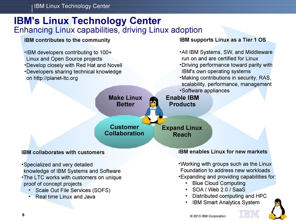 org Make Linux Better All IBM Systems, SW, and Middleware run on and are certified for Linux Driving performance toward parity with IBM's own operating systems Making contributions in security, RAS,