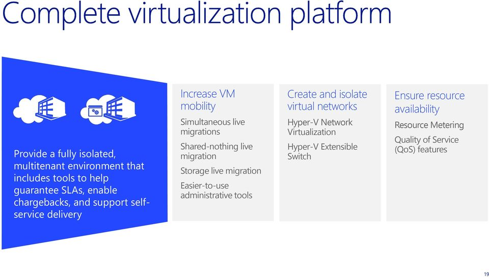 Storage live migration Easier-to-use administrative tools Create and isolate virtual networks Hyper-V Network