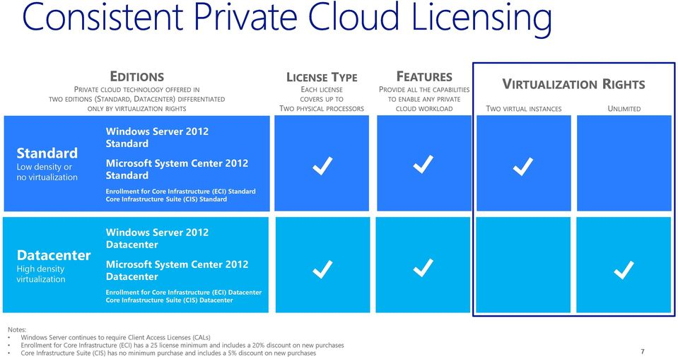Infrastructure (ECI) Datacenter Core Infrastructure Suite (CIS) Datacenter Notes: Windows Server continues to require Client Access Licenses (CALs) Enrollment for Core
