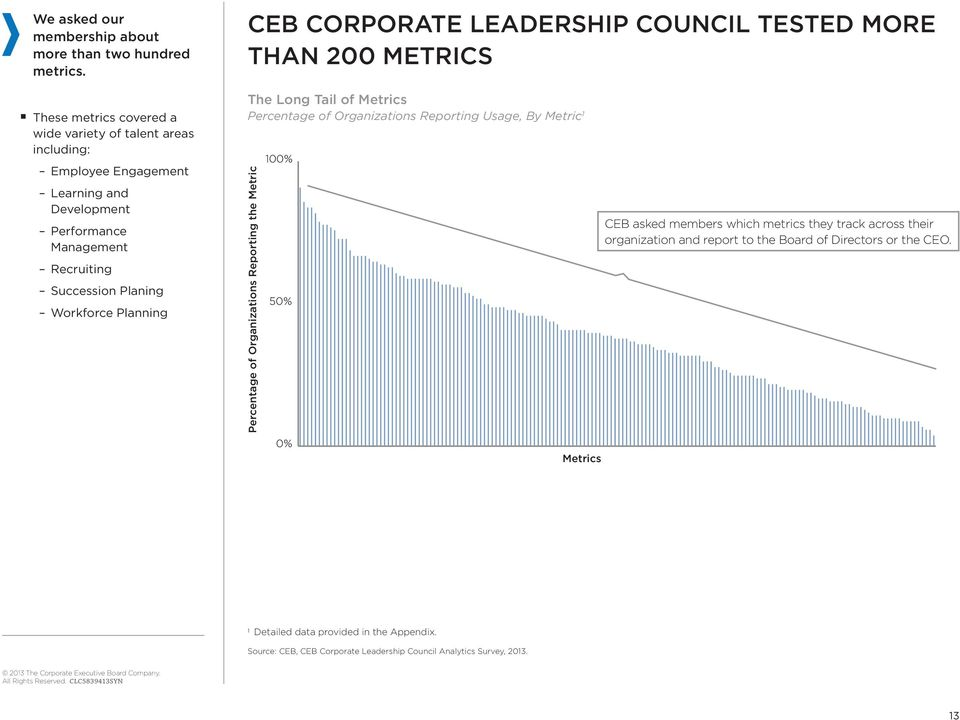 Workforce Planning CEB CORPORATE LEADERSHIP COUNCIL TESTED MORE THAN 200 METRICS The Long Tail of Metrics Percentage of Organizations Reporting Usage, By Metric