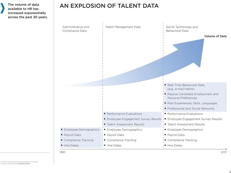 Hire Dates Performance Evaluations Employee Enga
