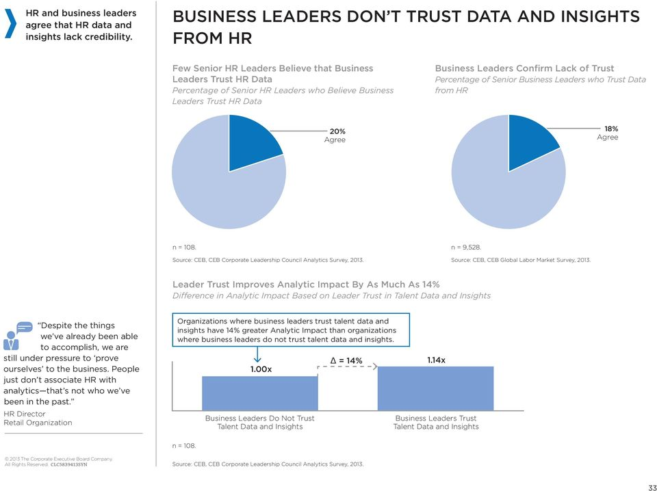 Business Leaders Confirm Lack of Trust Percentage of Senior Business Leaders who Trust Data from HR 20% Agree 8% Agree n = 08. n = 9,528.
