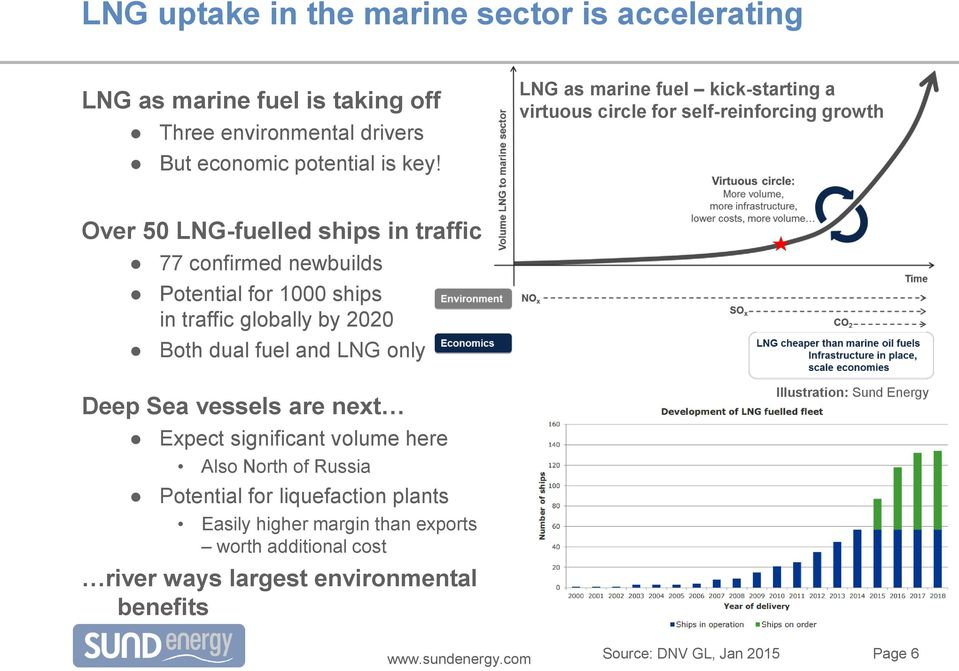 1000 ships in traffic globally by 2020 Both dual fuel and LNG only Deep Sea vessels are next Expect significant volume here Also North of Russia Potential