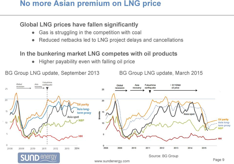 cancellations In the bunkering market LNG competes with oil products Higher payability even