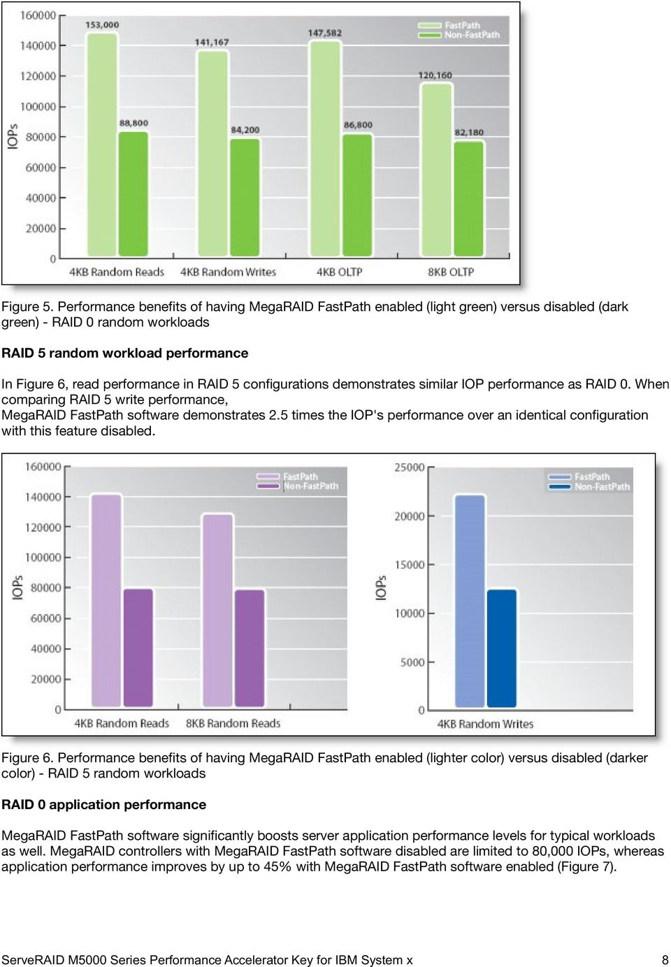 5 configurations demonstrates similar IOP performance as RAID 0. When comparing RAID 5 write performance, MegaRAID FastPath software demonstrates 2.