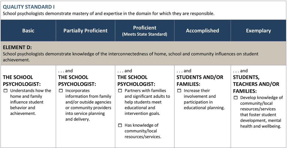 Understands how the home and family influence student behavior and achievement. Incorporates information from family and/or outside agencies or community providers into service planning and delivery.