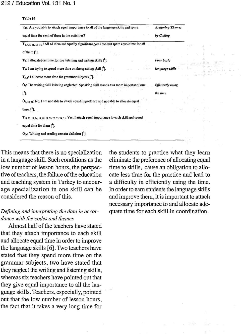"""T 2 : I allocate less time for tie listening and writing skills [ 1 ]. Four basic T3: I am trying to spend more time on the speaking s kill [fj. language rkills T 5."