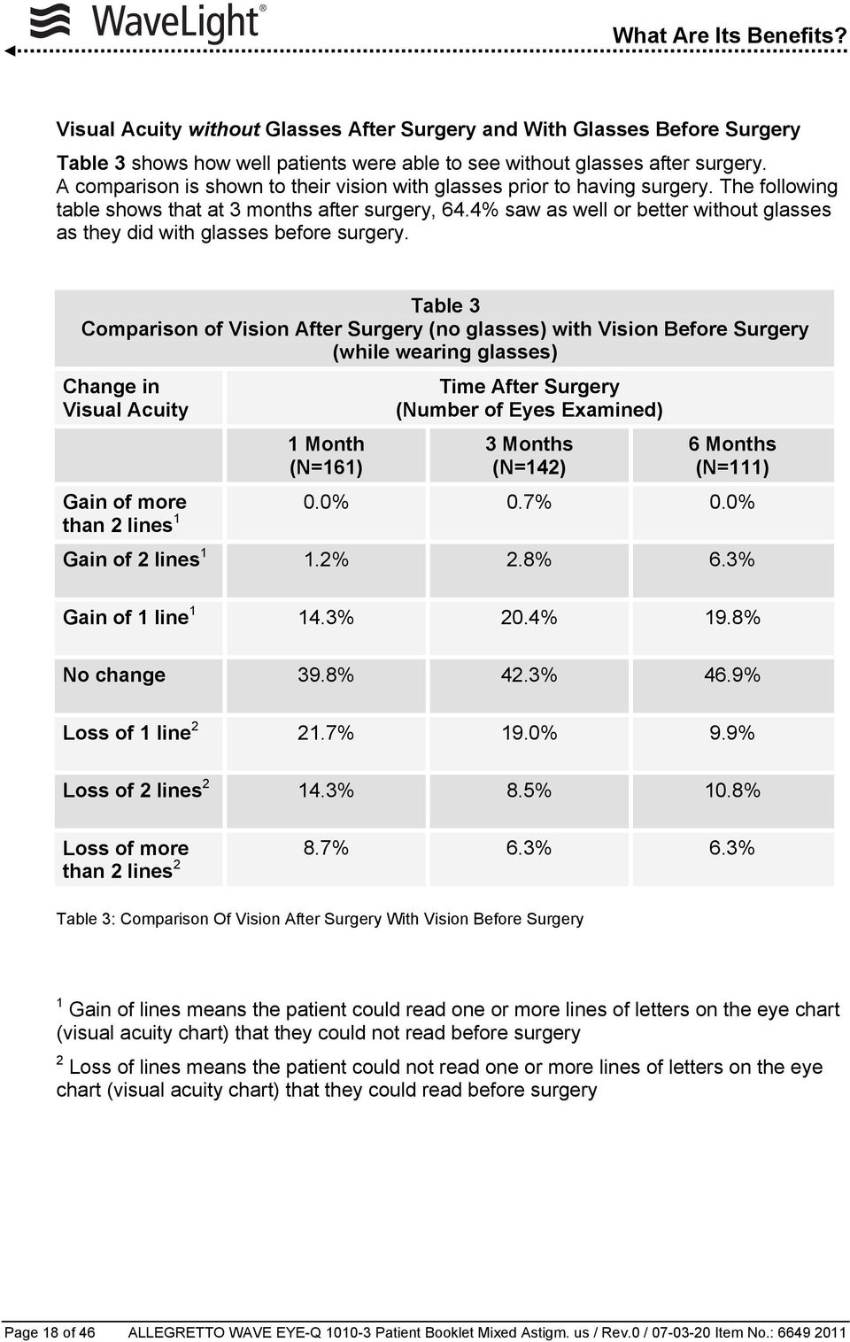 4% saw as well or better without glasses as they did with glasses before surgery.