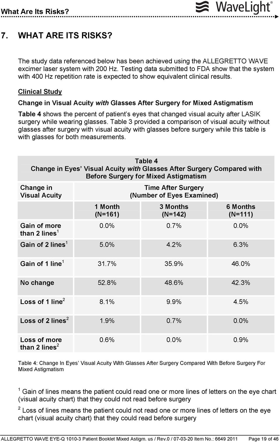 Clinical Study Change in Visual Acuity with Glasses After Surgery for Mixed Astigmatism Table 4 shows the percent of patient s eyes that changed visual acuity after LASIK surgery while wearing