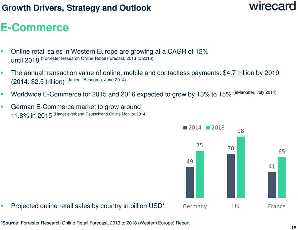 5 trillion) Worldwide E-Commerce for 2015 and 2016 expected to grow by 13% to 15% (emarketer, July 2014) German E-Commerce market to grow around (Handelsverband Deutschland Online