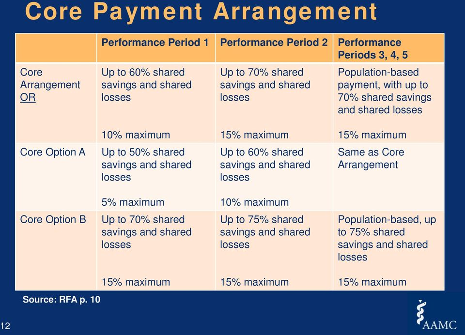 shared savings and shared losses Up to 60% shared savings and shared losses Same as Core Arrangement 5% maximum 10% maximum Core Option B Up to 70% shared savings and