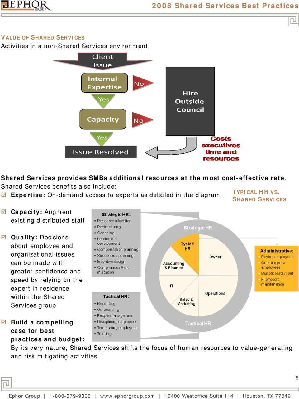 Expertise: On-demand access to experts as detailedd in the diagram SHARED SERVICES Capacity: Augment existing distributed staff Quality: Decisions about employee and organizational issues can be made