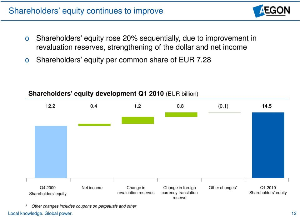 28 Shareholders equity development Q1 2010 (EUR billion) 12.2 0.4 1.2 0.8 (0.1) 14.