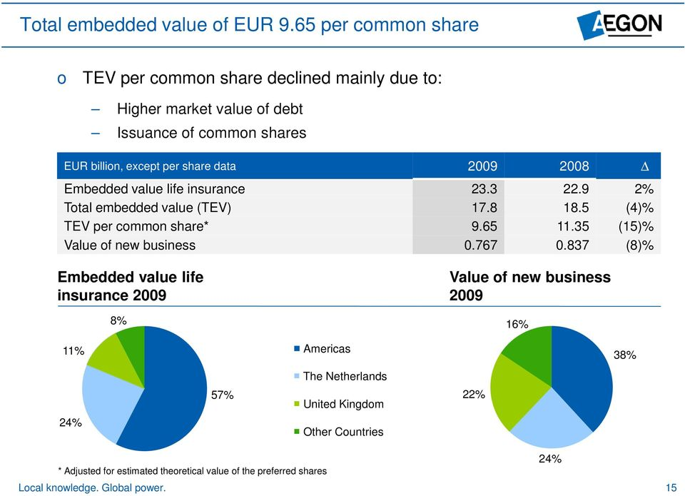 data 2009 2008 Δ Embedded value life insurance 23.3 22.9 2% Total embedded value (TEV) 17.8 18.5 (4)% TEV per common share* 9.65 11.