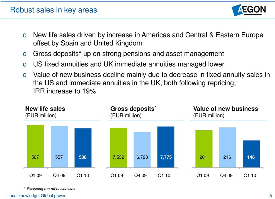 in the US and immediate annuities in the UK, both following repricing; IRR increase to 19% New life sales Gross deposits * Value of new business (EUR million) (EUR