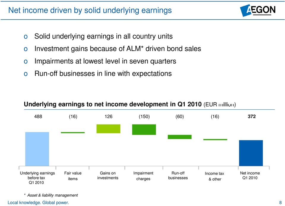 development in Q1 2010 (EUR million) 488 (16) 126 (150) (60) (16) 372 Underlying earnings before tax Q1 2010 Fair value items Gains on