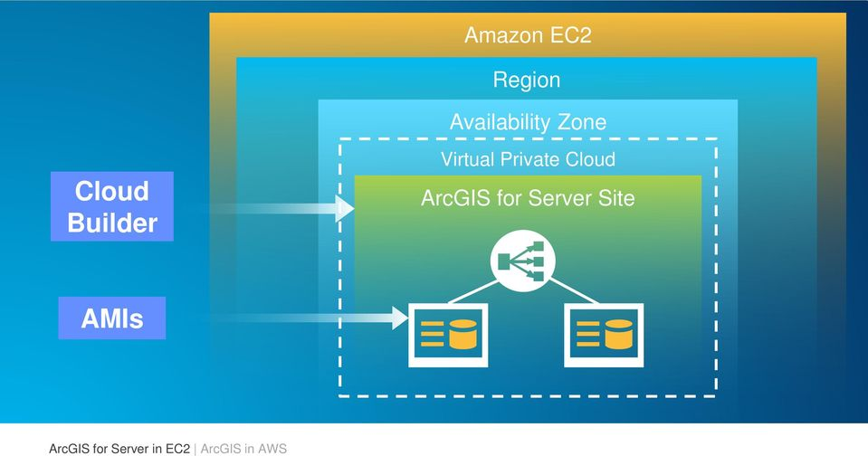 Cloud ArcGIS for Server Site AMIs