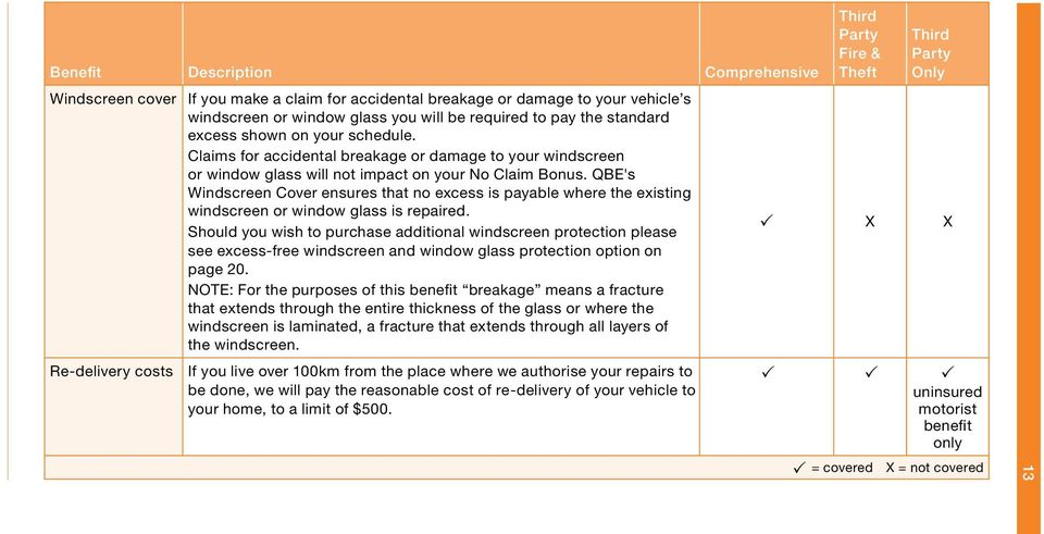 QBE's Windscreen Cover ensures that no excess is payable where the existing windscreen or window glass is repaired.