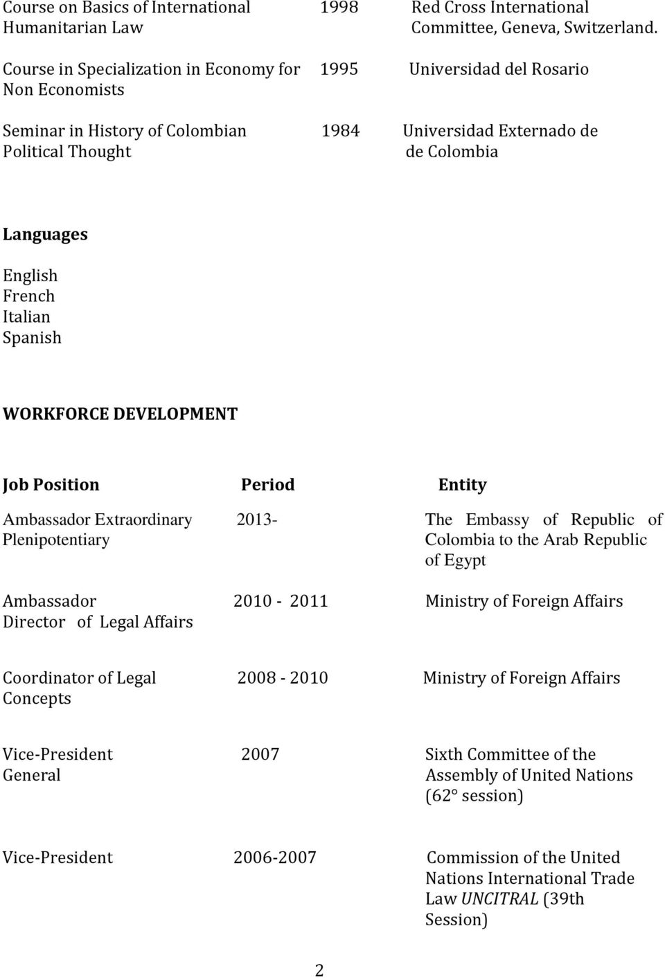 French Italian Spanish WORKFORCE DEVELOPMENT Job Position Period Entity Ambassador Extraordinary 2013- The Embassy of Republic of Plenipotentiary Colombia to the Arab Republic of Egypt Ambassador